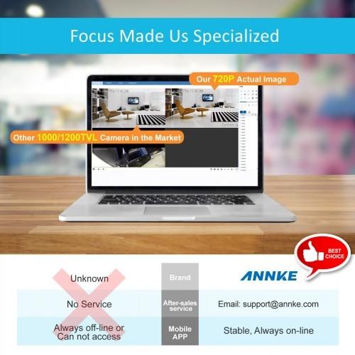 Annke Software